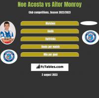 Noe Acosta vs Aitor Monroy h2h player stats