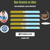 Noe Acosta vs Alex h2h player stats