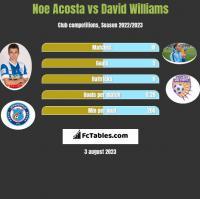 Noe Acosta vs David Williams h2h player stats