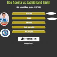 Noe Acosta vs Jackichand Singh h2h player stats