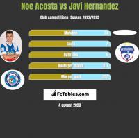 Noe Acosta vs Javi Hernandez h2h player stats