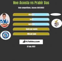 Noe Acosta vs Prabir Das h2h player stats