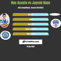 Noe Acosta vs Jayesh Rane h2h player stats