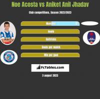 Noe Acosta vs Aniket Anil Jhadav h2h player stats
