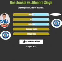Noe Acosta vs Jitendra Singh h2h player stats