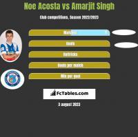 Noe Acosta vs Amarjit Singh h2h player stats