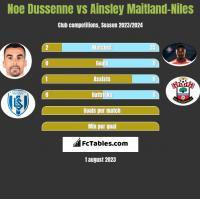 Noe Dussenne vs Ainsley Maitland-Niles h2h player stats