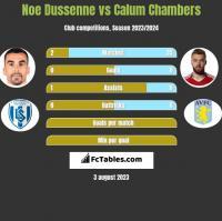 Noe Dussenne vs Calum Chambers h2h player stats