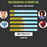 Noe Dussenne vs David Luiz h2h player stats