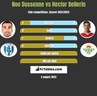 Noe Dussenne vs Hector Bellerin h2h player stats