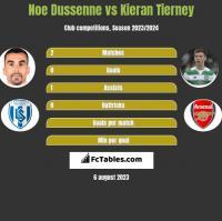 Noe Dussenne vs Kieran Tierney h2h player stats