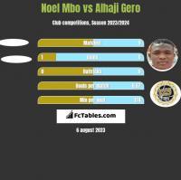 Noel Mbo vs Alhaji Gero h2h player stats