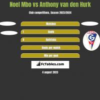 Noel Mbo vs Anthony van den Hurk h2h player stats