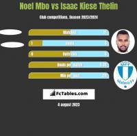 Noel Mbo vs Isaac Kiese Thelin h2h player stats