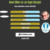 Noel Mbo vs Jo Inge Berget h2h player stats