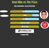 Noel Mbo vs Tim Prica h2h player stats
