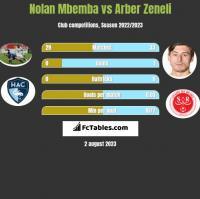 Nolan Mbemba vs Arber Zeneli h2h player stats