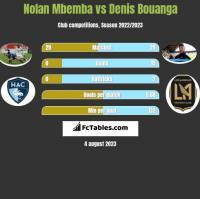 Nolan Mbemba vs Denis Bouanga h2h player stats
