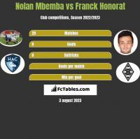 Nolan Mbemba vs Franck Honorat h2h player stats