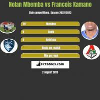 Nolan Mbemba vs Francois Kamano h2h player stats
