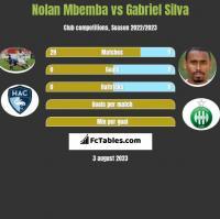 Nolan Mbemba vs Gabriel Silva h2h player stats
