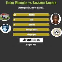 Nolan Mbemba vs Hassane Kamara h2h player stats