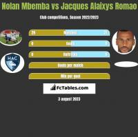 Nolan Mbemba vs Jacques Alaixys Romao h2h player stats