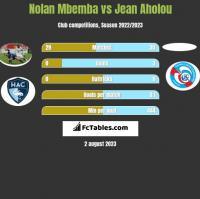 Nolan Mbemba vs Jean Aholou h2h player stats