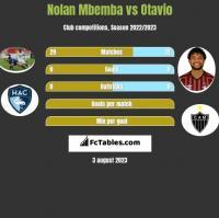 Nolan Mbemba vs Otavio h2h player stats