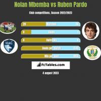 Nolan Mbemba vs Ruben Pardo h2h player stats