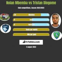 Nolan Mbemba vs Tristan Dingome h2h player stats