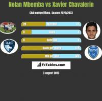 Nolan Mbemba vs Xavier Chavalerin h2h player stats