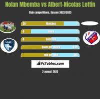 Nolan Mbemba vs Albert-Nicolas Lottin h2h player stats