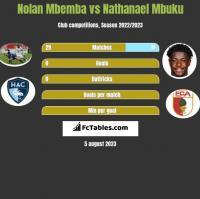 Nolan Mbemba vs Nathanael Mbuku h2h player stats