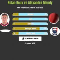 Nolan Roux vs Alexandre Mendy h2h player stats