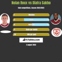 Nolan Roux vs Diafra Sakho h2h player stats