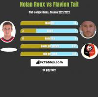 Nolan Roux vs Flavien Tait h2h player stats
