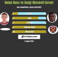 Nolan Roux vs Gnaly Maxwell Cornet h2h player stats