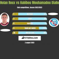 Nolan Roux vs Habibou Mouhamadou Diallo h2h player stats