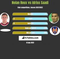 Nolan Roux vs Idriss Saadi h2h player stats