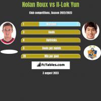 Nolan Roux vs Il-Lok Yun h2h player stats