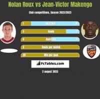 Nolan Roux vs Jean-Victor Makengo h2h player stats