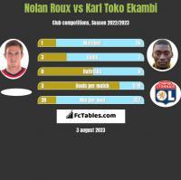 Nolan Roux vs Karl Toko Ekambi h2h player stats