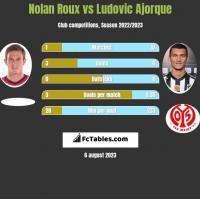 Nolan Roux vs Ludovic Ajorque h2h player stats