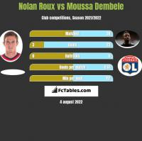 Nolan Roux vs Moussa Dembele h2h player stats