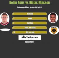 Nolan Roux vs Niclas Eliasson h2h player stats