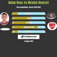 Nolan Roux vs Nicolas Benezet h2h player stats
