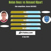 Nolan Roux vs Renaud Ripart h2h player stats