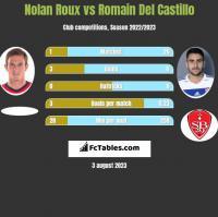 Nolan Roux vs Romain Del Castillo h2h player stats