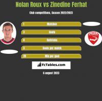 Nolan Roux vs Zinedine Ferhat h2h player stats